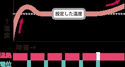冬のグラフ