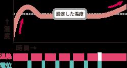 春・秋グラフ